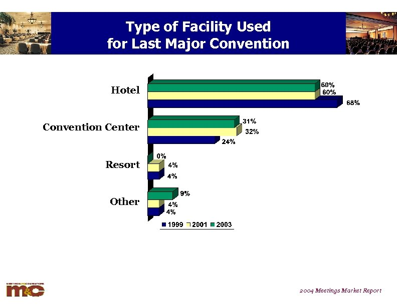 Type of Facility Used for Last Major Convention Hotel Convention Center Resort Other 2004