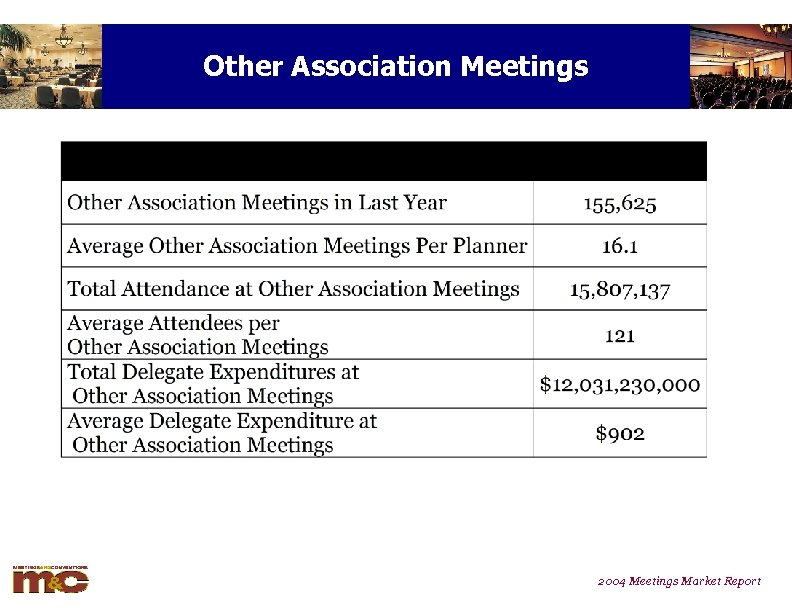 Other Association Meetings 2004 Meetings Market Report