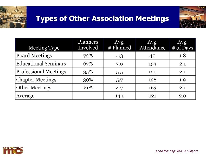 Types of Other Association Meetings 2004 Meetings Market Report