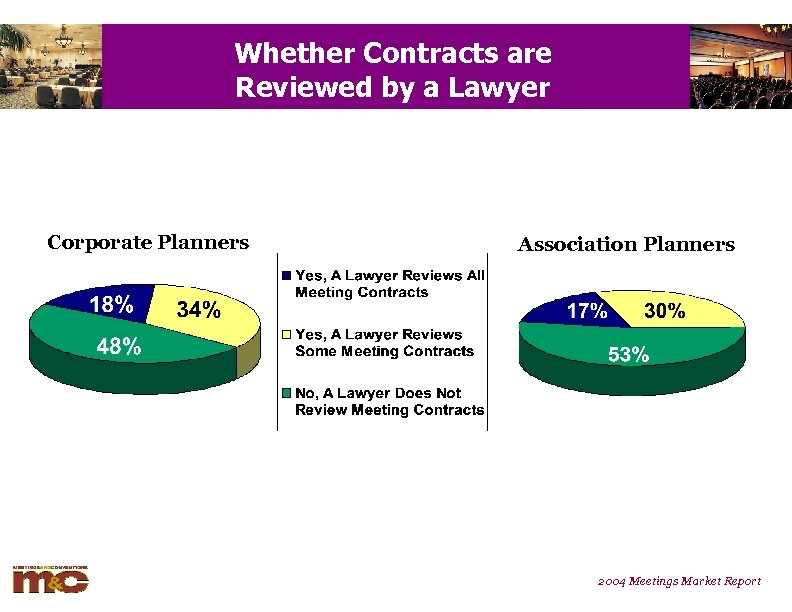 Whether Contracts are Reviewed by a Lawyer Corporate Planners Association Planners 2004 Meetings Market