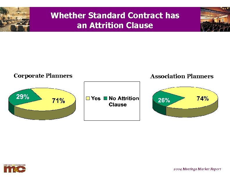 Whether Standard Contract has an Attrition Clause Corporate Planners Association Planners 2004 Meetings Market