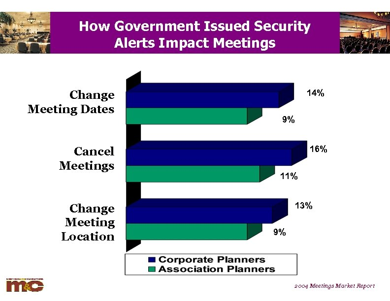 How Government Issued Security Alerts Impact Meetings Change Meeting Dates Cancel Meetings Change Meeting