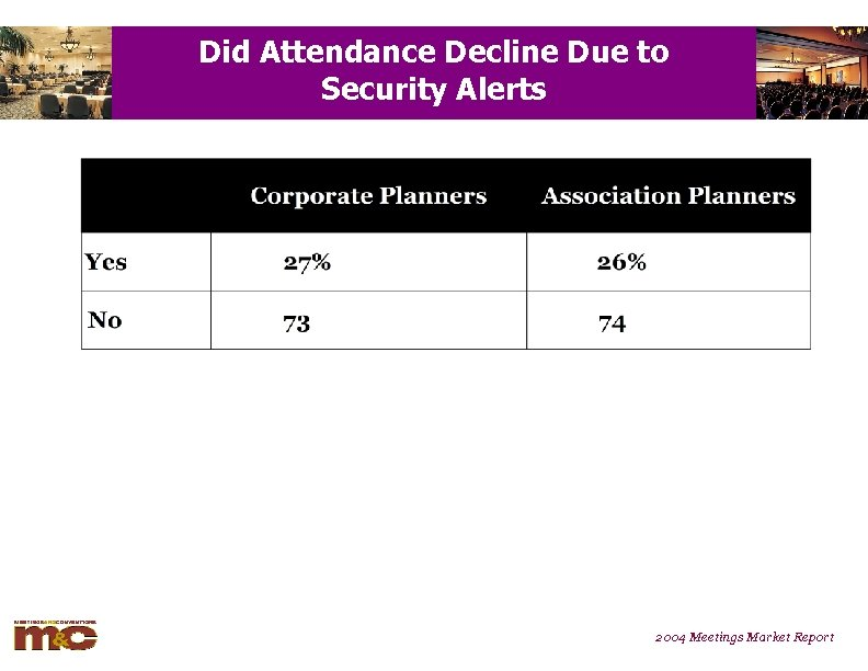 Did Attendance Decline Due to Security Alerts 2004 Meetings Market Report
