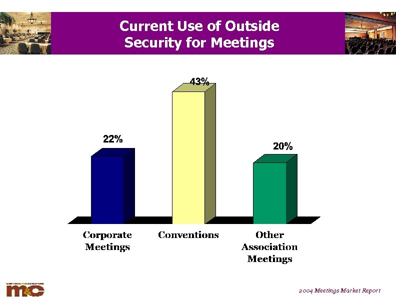 Current Use of Outside Security for Meetings 2004 Meetings Market Report