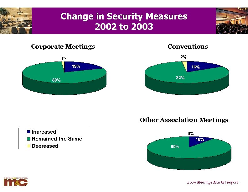Change in Security Measures 2002 to 2003 Corporate Meetings Conventions Other Association Meetings 2004