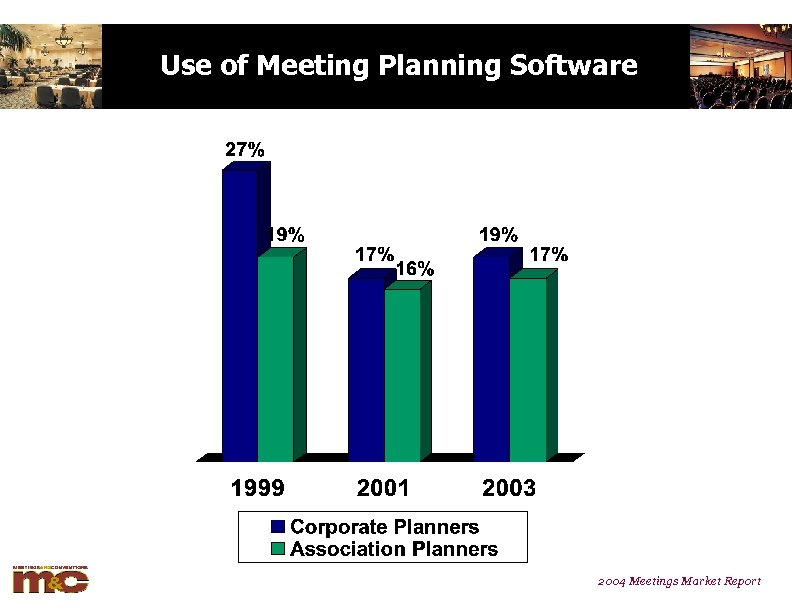 Use of Meeting Planning Software 2004 Meetings Market Report