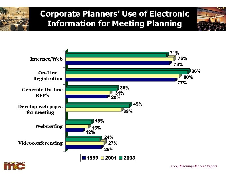 Corporate Planners' Use of Electronic Information for Meeting Planning 2004 Meetings Market Report