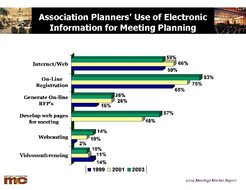 Association Planners' Use of Electronic Information for Meeting Planning 2004 Meetings Market Report