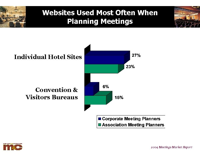 Websites Used Most Often When Planning Meetings Individual Hotel Sites Convention & Visitors Bureaus