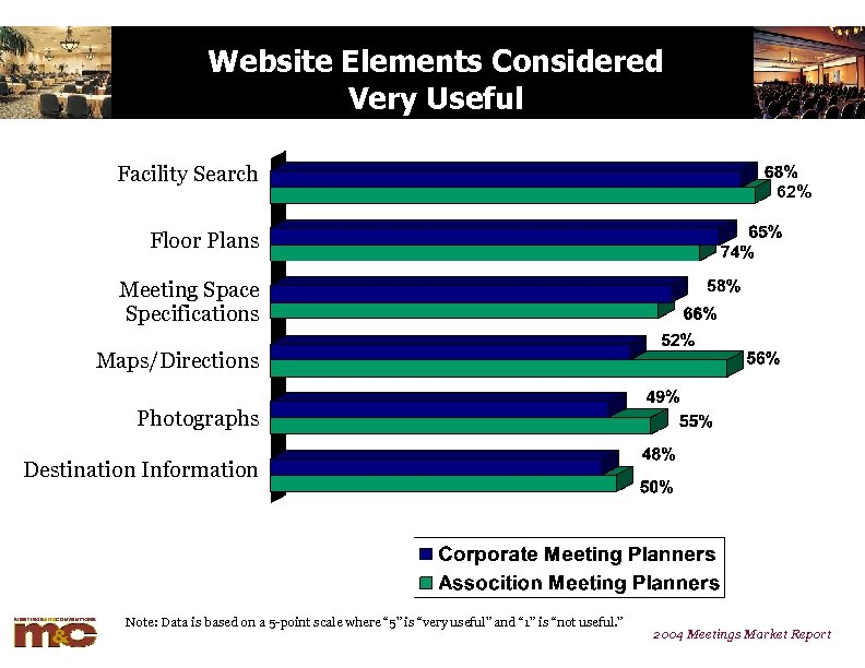 Website Elements Considered Very Useful Facility Search 62% Floor Plans Meeting Space Specifications Maps/Directions
