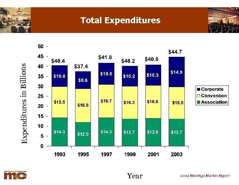 Expenditures in Billions Total Expenditures $40. 4 $41. 8 $37. 4 $44. 7 $40.