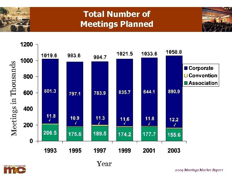 Total Number of Meetings Planned 983. 6 984. 7 1021. 5 1033. 6 1058.