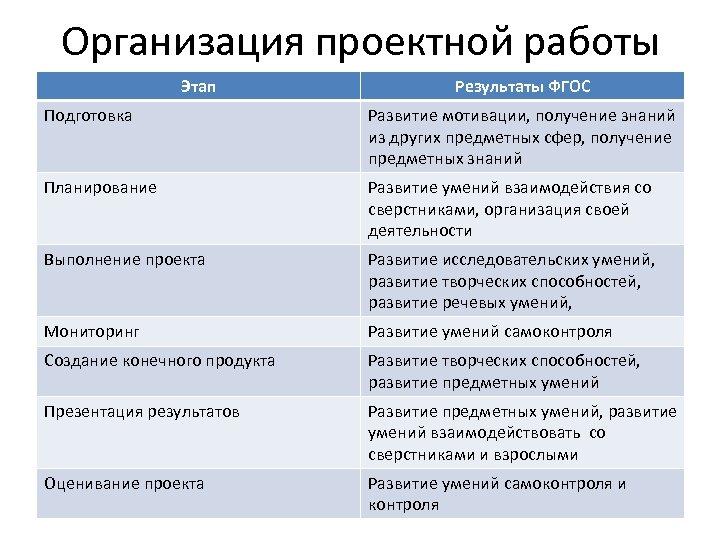 Организация проектной работы Этап Результаты ФГОС Подготовка Развитие мотивации, получение знаний из других предметных