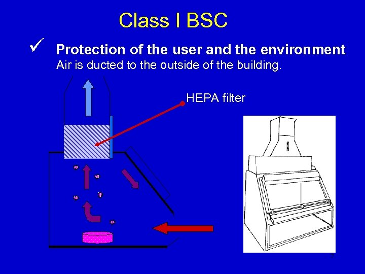 Class I BSC ü Protection of the user and the environment Air is ducted
