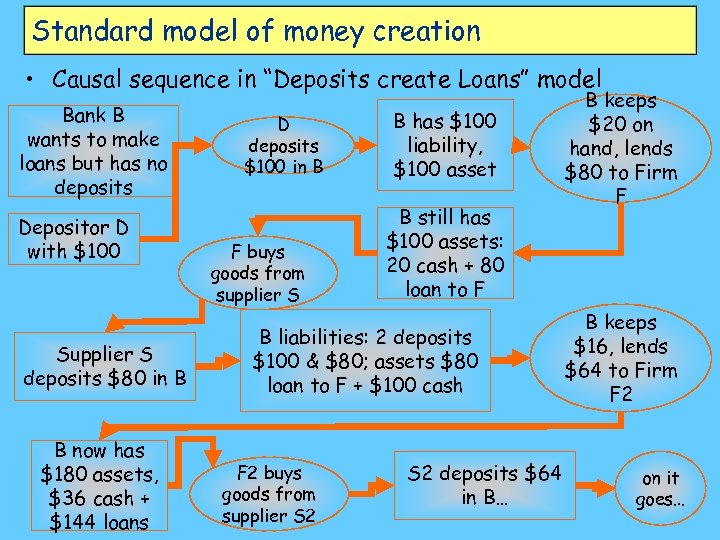 "Standard model of money creation • Causal sequence in ""Deposits create Loans"" model Bank"
