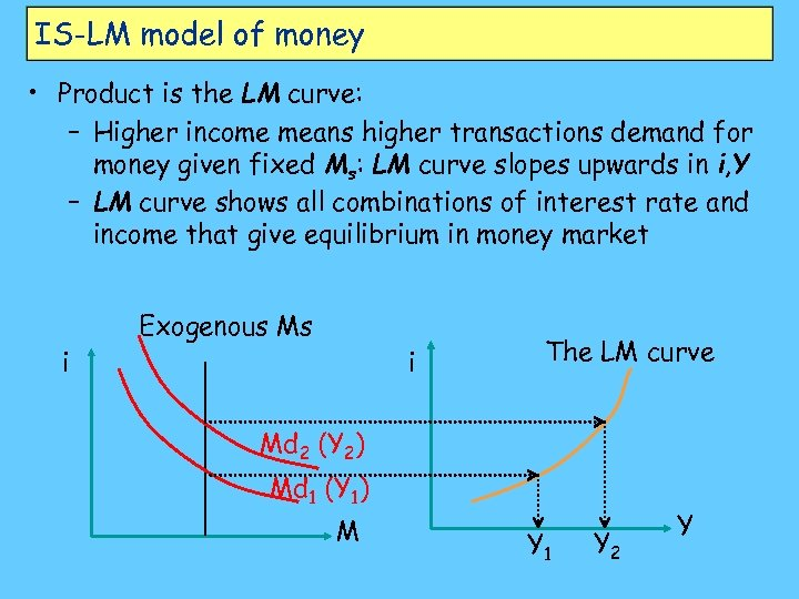 IS-LM model of money • Product is the LM curve: – Higher income means