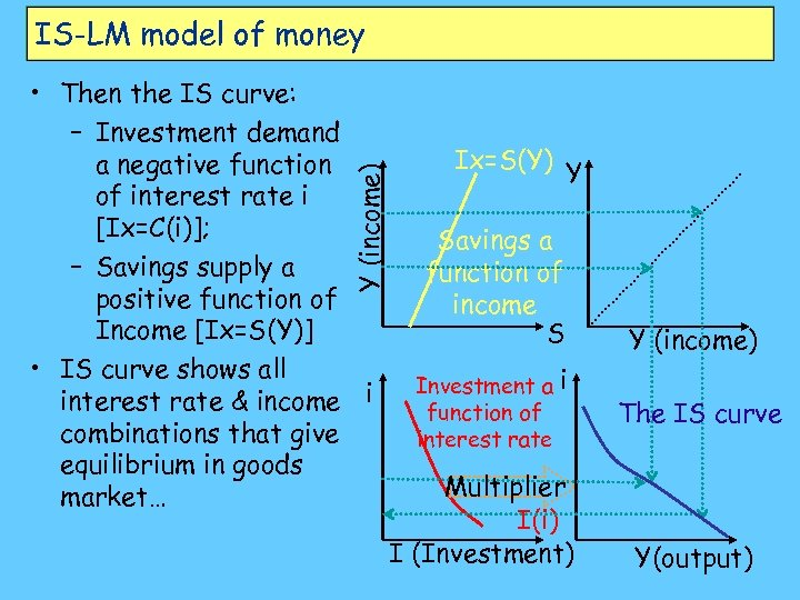 IS-LM model of money Y (income) • Then the IS curve: – Investment demand