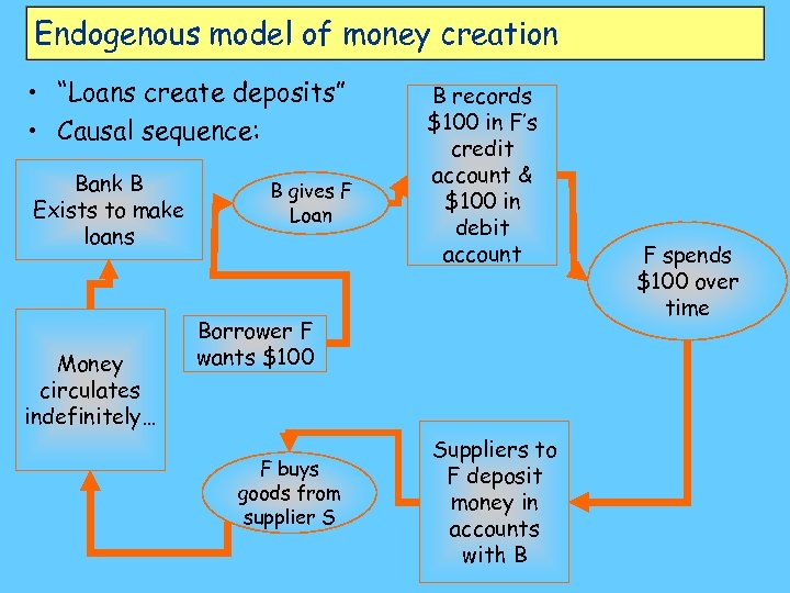 "Endogenous model of money creation • ""Loans create deposits"" • Causal sequence: Bank B"