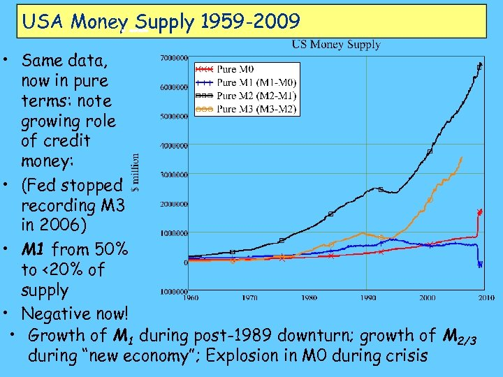 USA Money Supply 1959 -2009 • Same data, now in pure terms: note growing