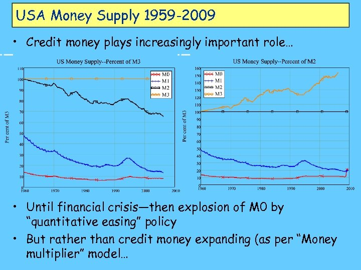USA Money Supply 1959 -2009 • Credit money plays increasingly important role… • Until