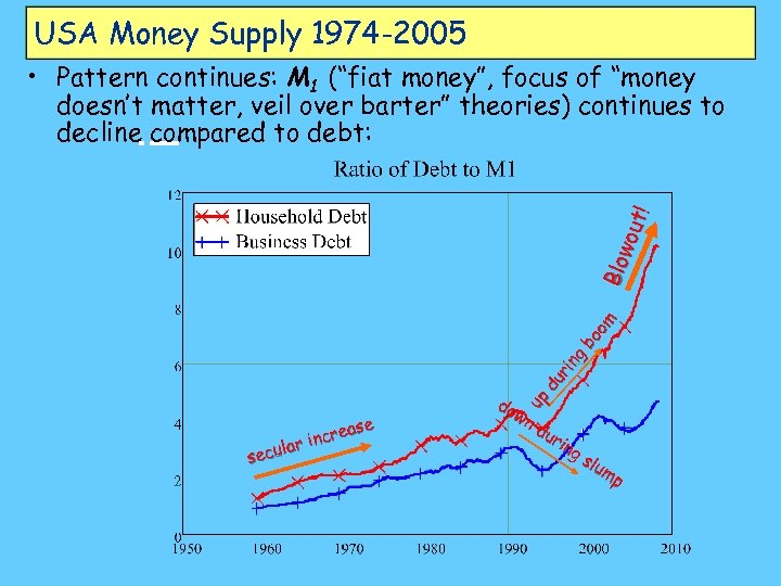 USA Money Supply 1974 -2005 du rin g bo om Blo wou t! •