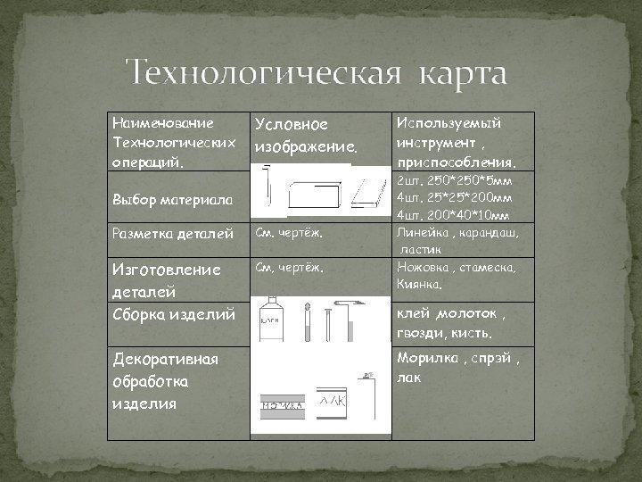 Наименование Технологических операций. Условное изображение. Выбор материала Разметка деталей См. чертёж. Изготовление деталей Сборка