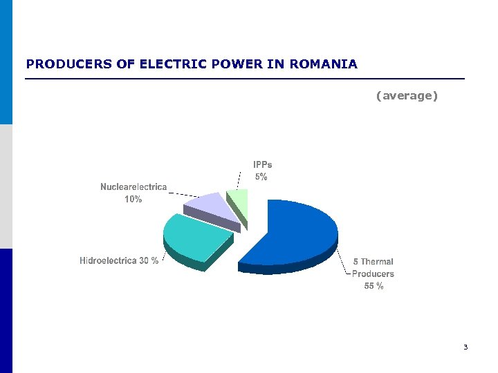PRODUCERS OF ELECTRIC POWER IN ROMANIA (average) 3