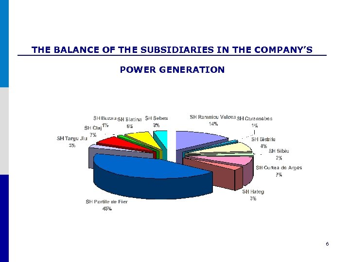 THE BALANCE OF THE SUBSIDIARIES IN THE COMPANY'S POWER GENERATION 6