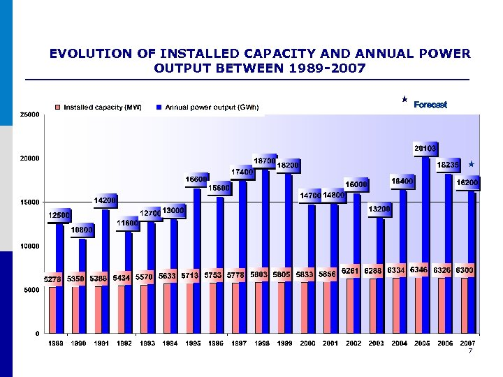 EVOLUTION OF INSTALLED CAPACITY AND ANNUAL POWER OUTPUT BETWEEN 1989 -2007 Forecast 7