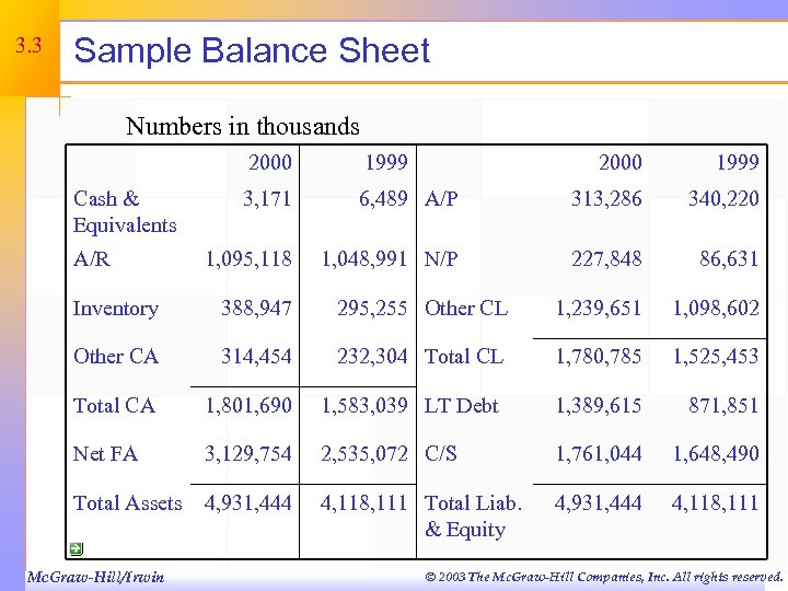 3. 3 Sample Balance Sheet Numbers in thousands 2000 Cash & Equivalents A/R 1999