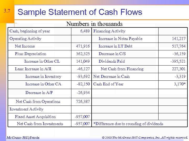 3. 7 Sample Statement of Cash Flows Numbers in thousands Cash, beginning of year