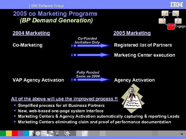 IBM Software Group 2005 co Marketing Programs (BP Demand Generation) Engage 2004 Marketing Co-Marketing