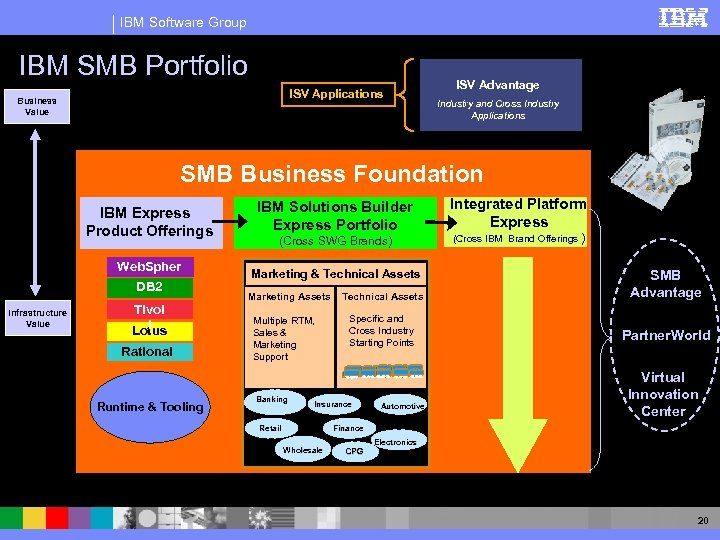 IBM Software Group IBM SMB Portfolio ISV Applications Business Value ISV Advantage Industry and