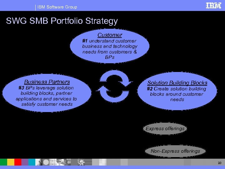 IBM Software Group SWG SMB Portfolio Strategy Customer #1 understand customer business and technology