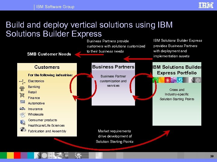 IBM Software Group Build and deploy vertical solutions using IBM Solutions Builder Express SMB