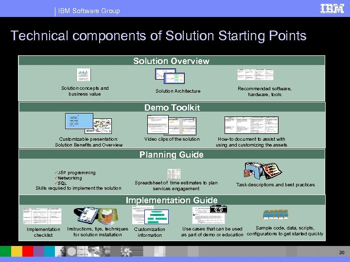 IBM Software Group Technical components of Solution Starting Points Solution Overview Solution concepts and
