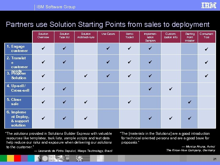 IBM Software Group Partners use Solution Starting Points from sales to deployment Solution Overview