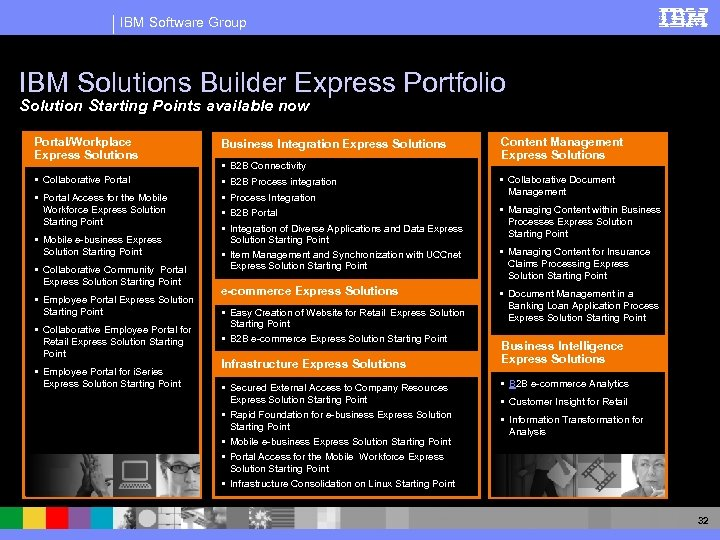 IBM Software Group IBM Solutions Builder Express Portfolio Solution Starting Points available now Portal/Workplace