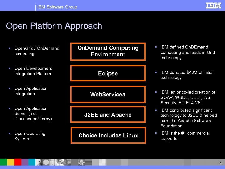IBM Software Group Open Platform Approach § Open. Grid / On. Demand computing §