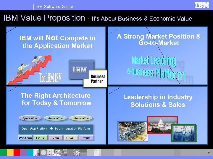 IBM Software Group IBM Value Proposition - It's About Business & Economic Value IBM