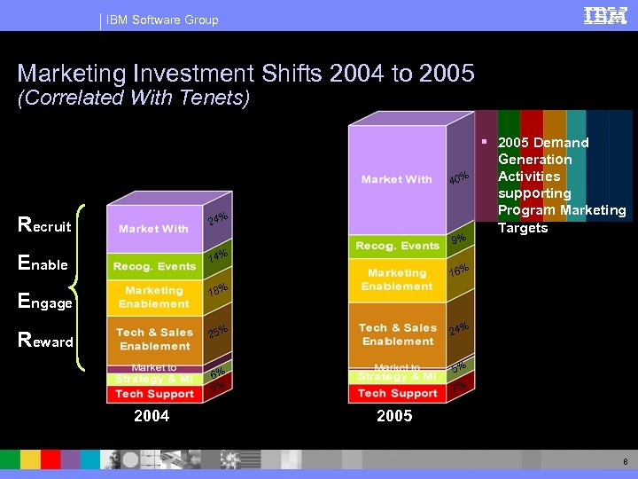IBM Software Group Marketing Investment Shifts 2004 to 2005 (Correlated With Tenets) 40% Recruit