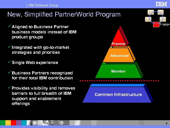 IBM Software Group New, Simplified Partner. World Program Engage üAligned to Business Partner business