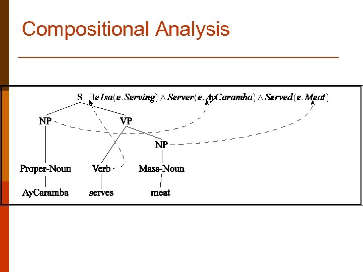 Compositional Analysis