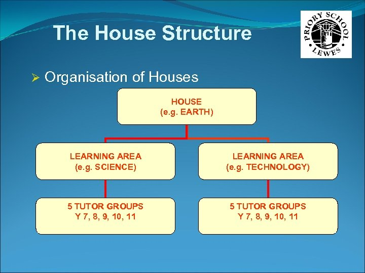 The House Structure Ø Organisation of Houses HOUSE (e. g. EARTH) LEARNING AREA (e.