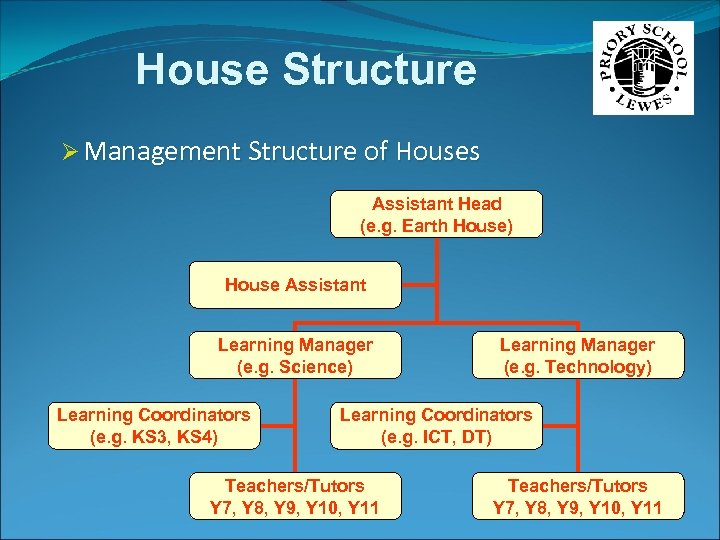 House Structure Ø Management Structure of Houses Assistant Head (e. g. Earth House) House