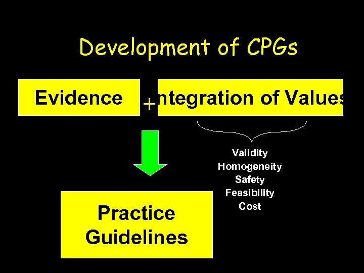 Development of CPGs Evidence + Integration of Values Practice Guidelines Validity Homogeneity Safety Feasibility