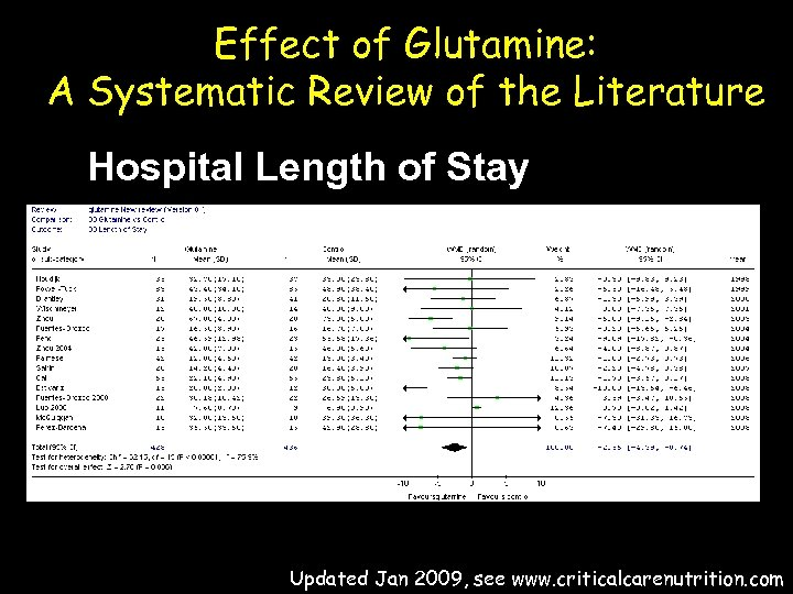 Effect of Glutamine: A Systematic Review of the Literature Hospital Length of Stay Updated