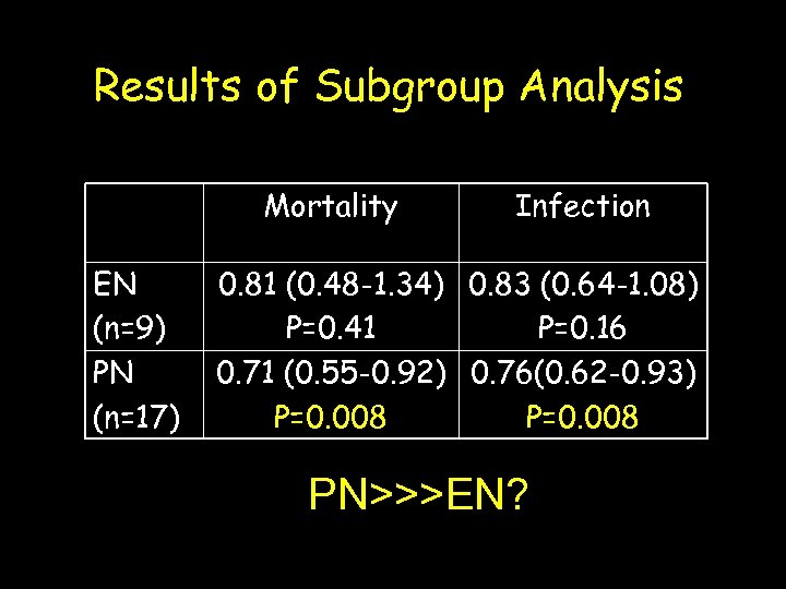 Results of Subgroup Analysis Mortality EN (n=9) PN (n=17) Infection 0. 81 (0. 48