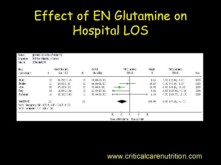 Effect of EN Glutamine on Hospital LOS www. criticalcarenutrition. com