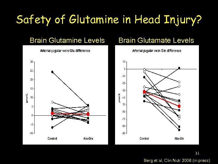 Safety of Glutamine in Head Injury? Brain Glutamine Levels Brain Glutamate Levels 31 Berg